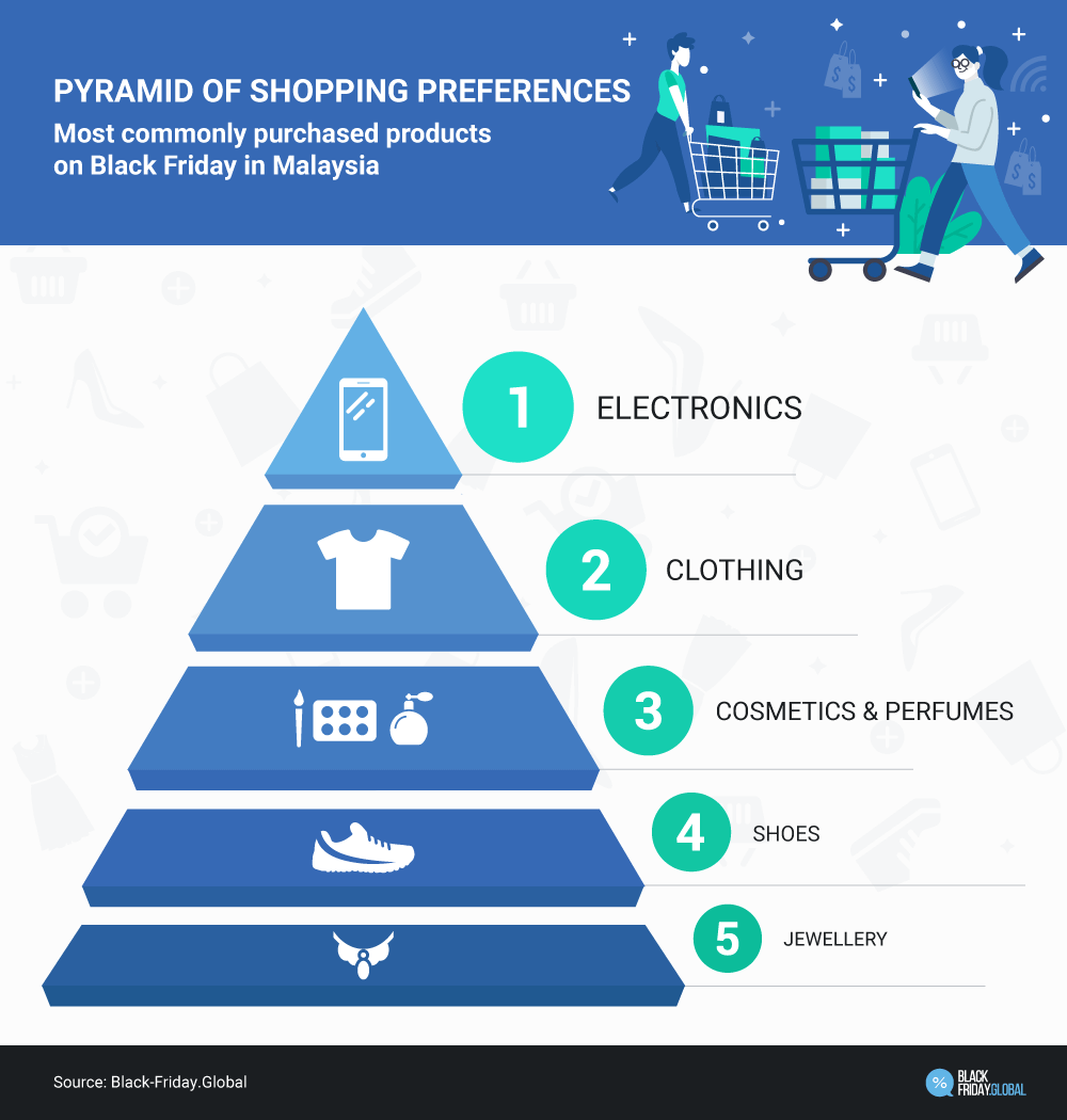 Pyramid of shopping preferences
