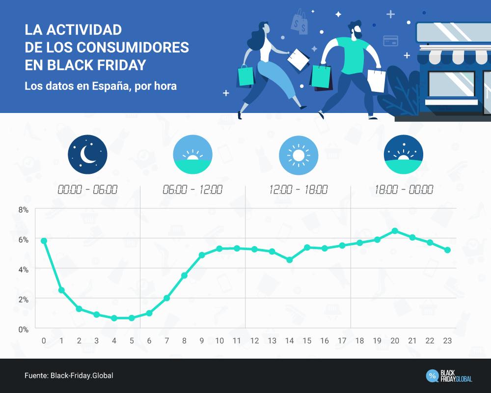 La actividad de los consumidores en Black Friday
