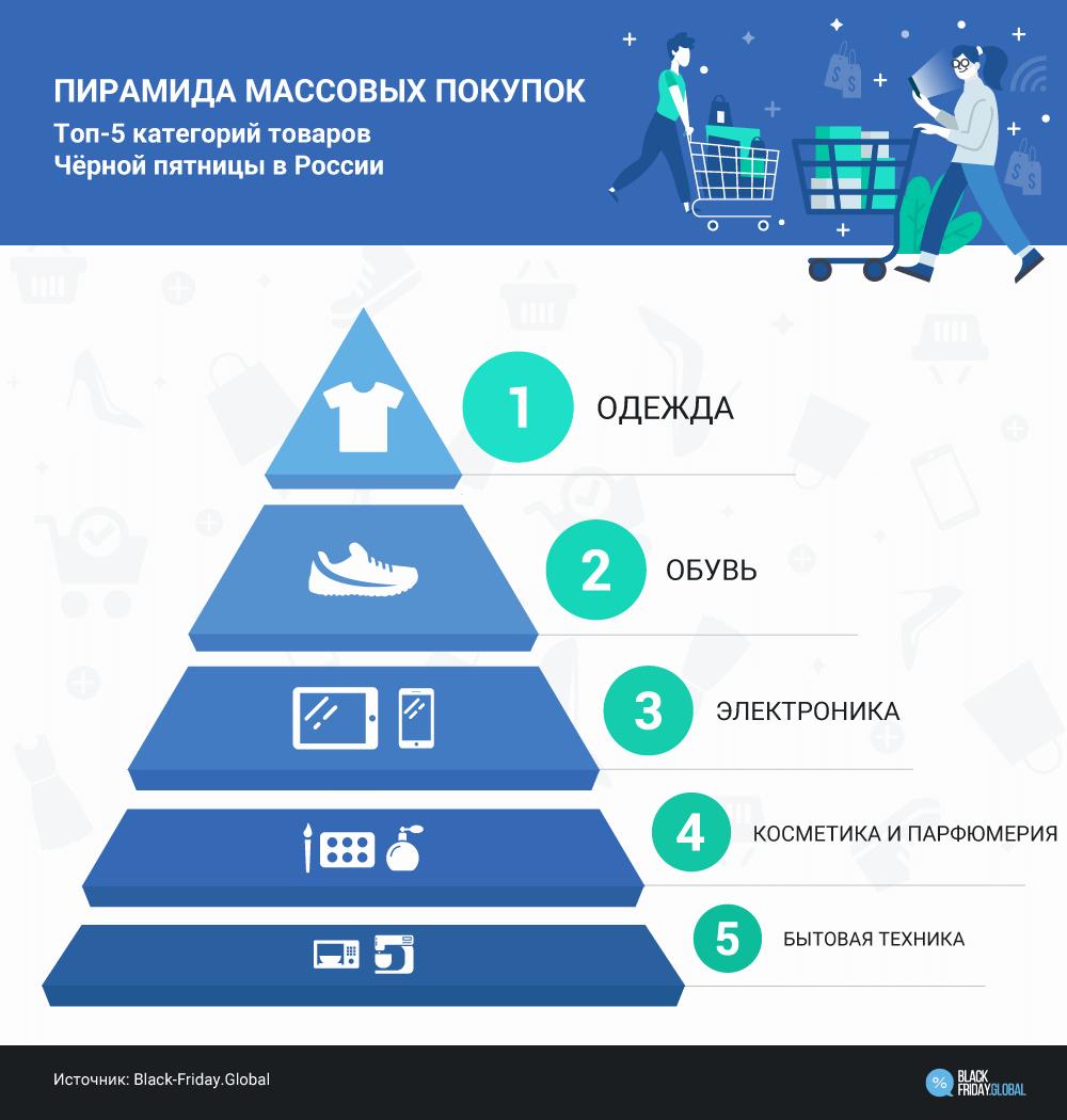 Пирамида массовых покупок, топ-5 категорий товаров