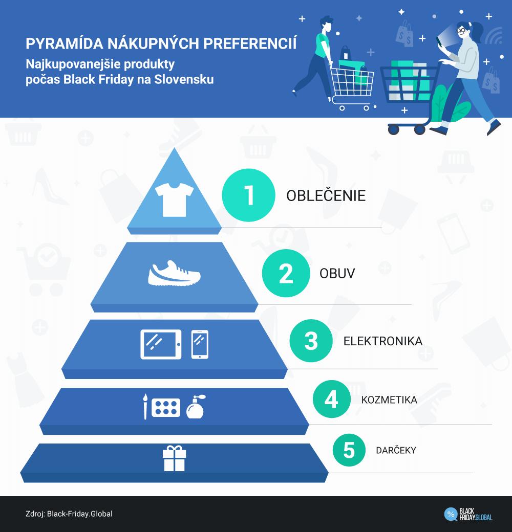 Pyramída nákupných preferencií