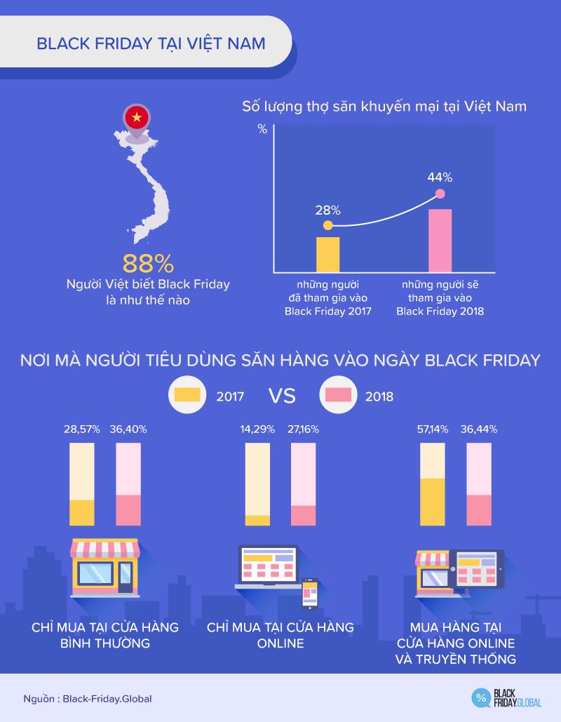 BLACK FRIDAY TẠI VIỆT NAM